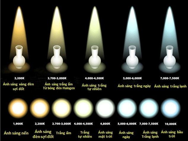 Lựa chọn nhiệt độ màu phù hợp với từng không gian