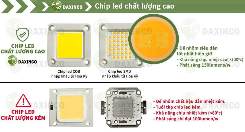 Chip led chất lượng cao Daxinco