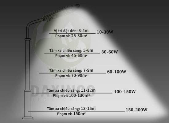 Công suất - Tầm sáng đèn đường led