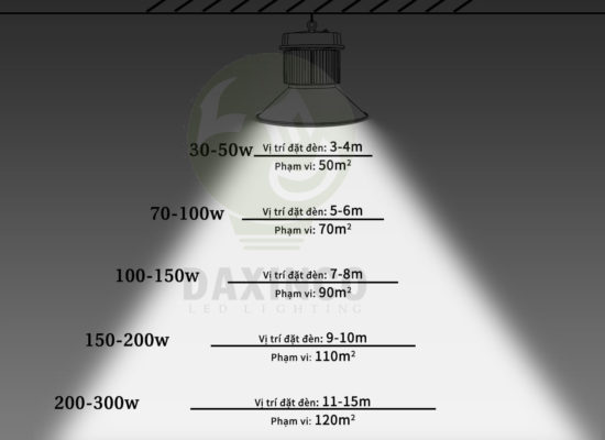 tham khảo dải phủ sáng của đèn led nhà xưởng Daxinco
