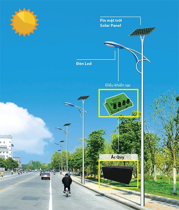 Cấu tạo của đèn đường led năng lượng Mặt trời
