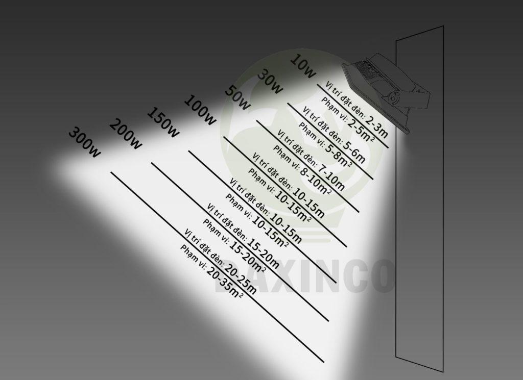 tầm phủ sáng của đèn pha led gốc chiếu rộng