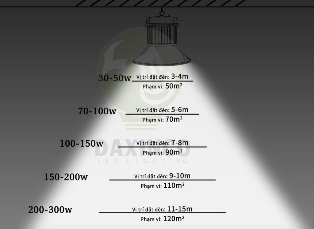 Công suất và tầm chiếu sáng của đèn led nhà xưởng