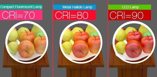 Chỉ số hoàn màu của đèn led