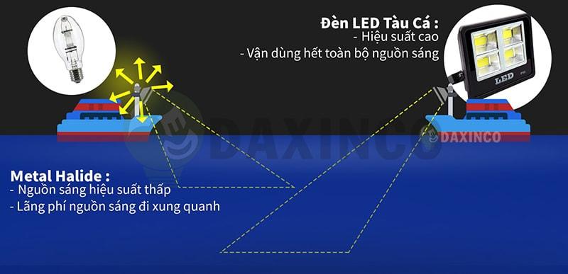 Lợi ích của đèn led tàu cá