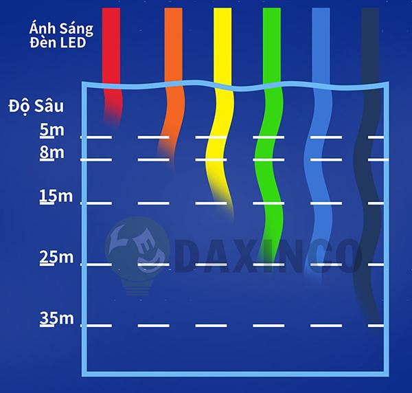 Màu sắc ánh sáng tại các mức độ sâu của biển