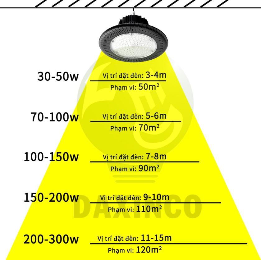 Lựa chọn công suất đèn LED nhà xưởng