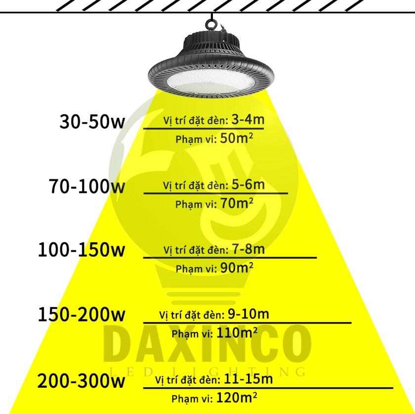 Lựa chọn công suất đèn led highbay 200w