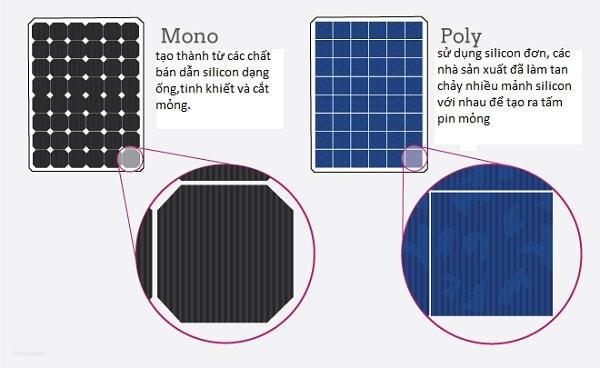 Pin mono và pin poly sử dụng cho năng lượng Mặt Trời