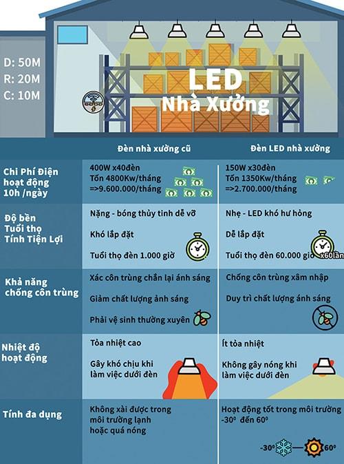 Các lợi ích của đèn led highbay cho nhà xưởng