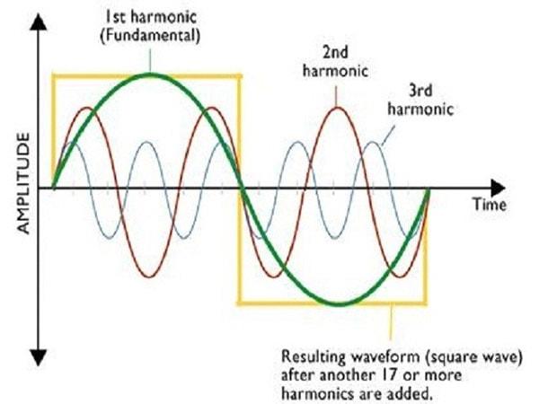 Sóng hài gây ra những tác động gì cho lưới điện?