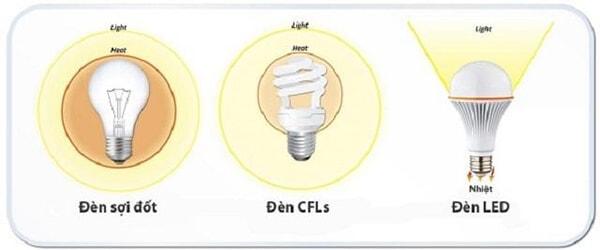 Nếu so với đèn sợi đốt thì đèn led tiết kiệm đến 80% lượng điện năng