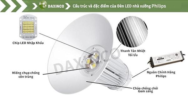 Cấu tạo của mỗi chiếc đèn led nhà xưởng Philips