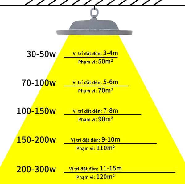Hướng dẫn lựa chọn công suất đèn nhà xưởng