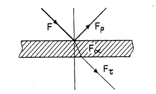 Các hệ số quang học của vật liệu