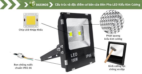 Đèn pha led 100W ip66-24-sp
