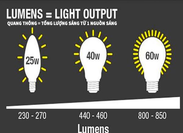 Quang thông của đèn LED là lượng ánh sáng đèn phát ra