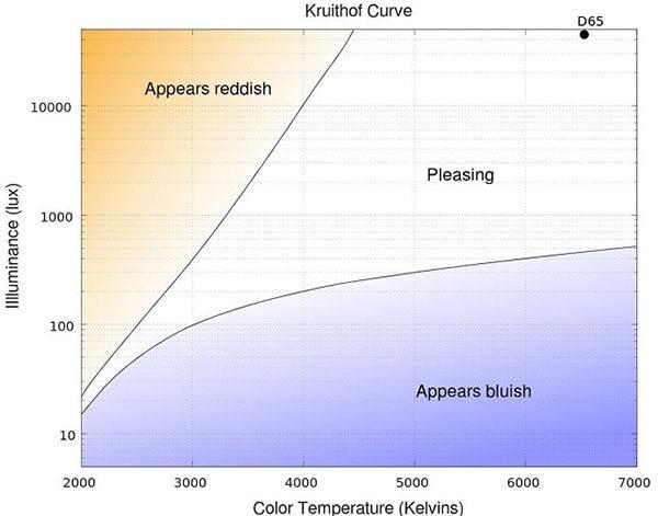 Biểu đồ Kruithof giúp dự đoán tác động của ánh sáng tới tâm lý con người
