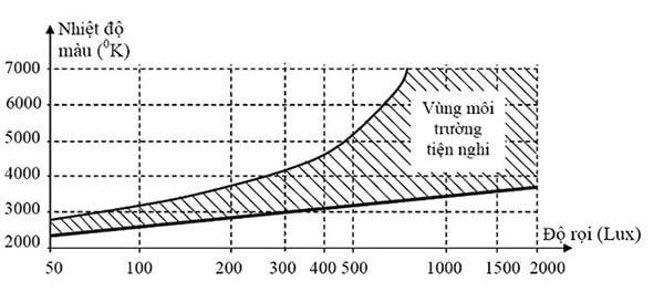 Biểu đồ Kruithof