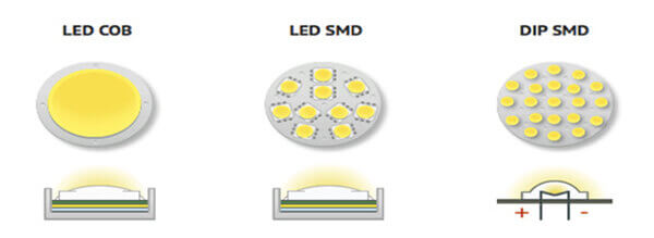 Mỗi loại chip led sẽ có đặc điểm và ứng dụng khác nhau